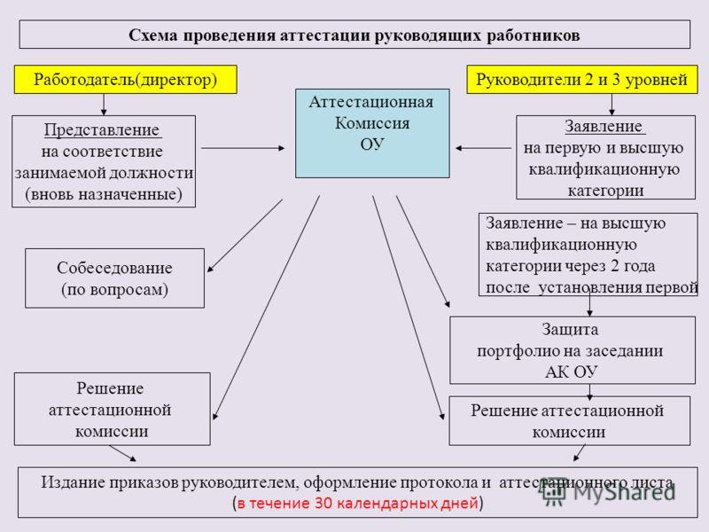 вопросы аттестационной комиссии на соответствие занимаемой должности кредит 15 банков